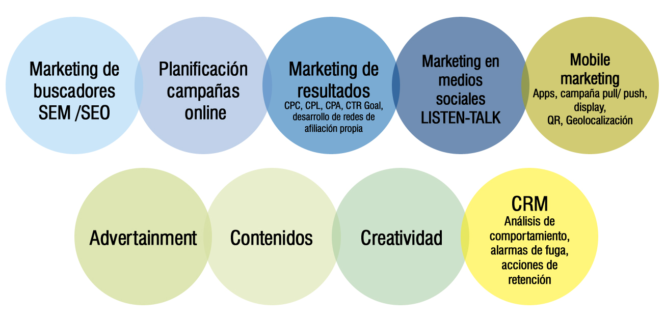 servicios-online-marketing